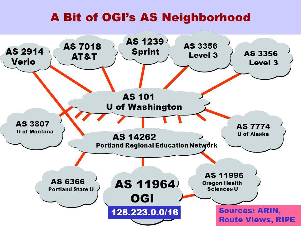 ICNP 2002 A Bit of OGI's AS Neighborhood AS 2914 Verio AS 11964 OGI 128.223.0.0/16 AS 7018 AT&T AS 1239 Sprint AS 6366 Portland State U AS 11995 Oregon Health Sciences U AS 3356 Level 3 Sources: ARIN, Route Views, RIPE AS 3356 Level 3 AS 14262 Portland Regional Education Network AS 7774 U of Alaska AS 3807 U of Montana AS 101 U of Washington