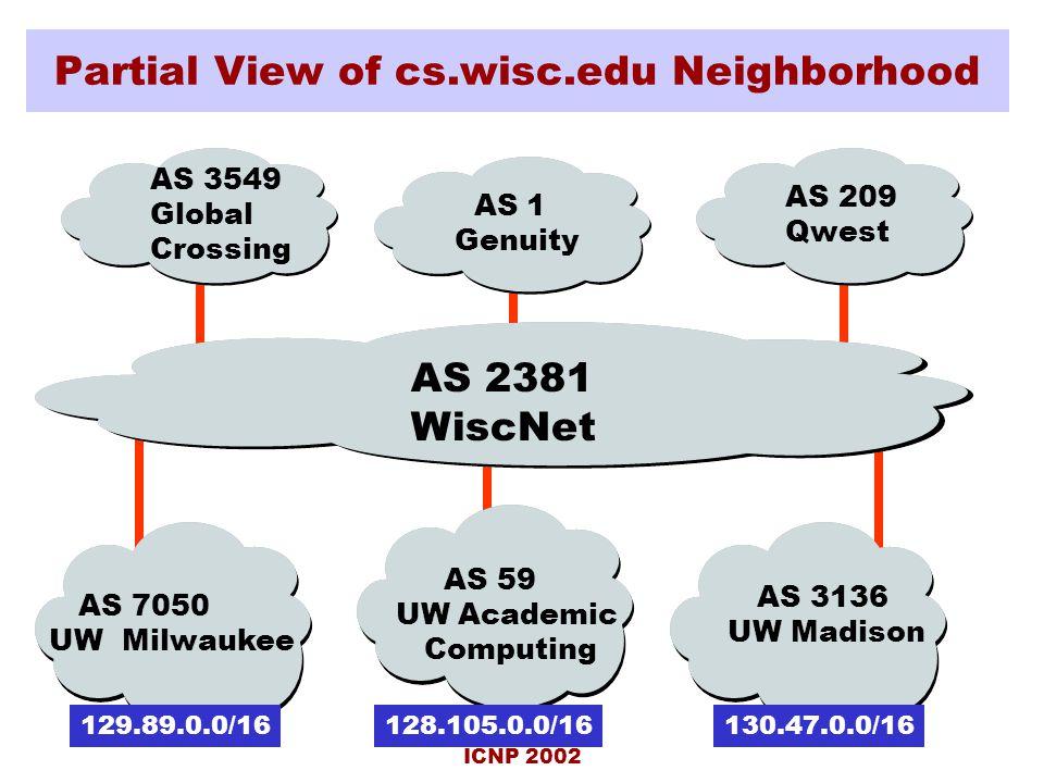 ICNP 2002 Partial View of cs.wisc.edu Neighborhood AS 2381 WiscNet AS 209 Qwest AS 59 UW Academic Computing 128.105.0.0/16 AS 3549 Global Crossing AS 1 Genuity AS 3136 UW Madison AS 7050 UW Milwaukee 129.89.0.0/16130.47.0.0/16