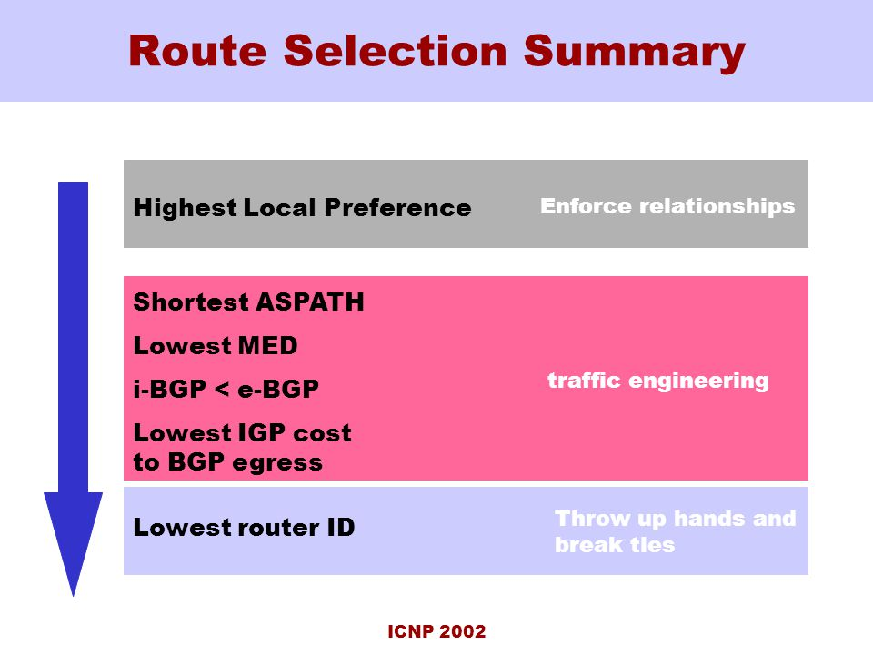 ICNP 2002 Route Selection Summary Highest Local Preference Shortest ASPATH Lowest MED i-BGP < e-BGP Lowest IGP cost to BGP egress Lowest router ID traffic engineering Enforce relationships Throw up hands and break ties