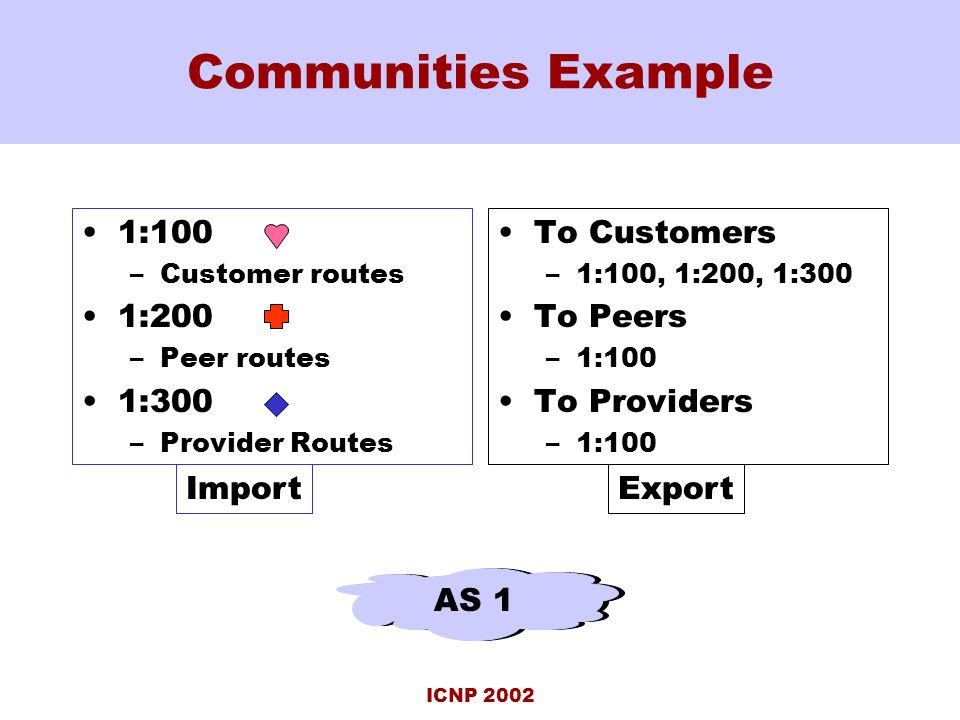 ICNP 2002 Communities Example 1:100 –Customer routes 1:200 –Peer routes 1:300 –Provider Routes To Customers –1:100, 1:200, 1:300 To Peers –1:100 To Providers –1:100 AS 1 ImportExport