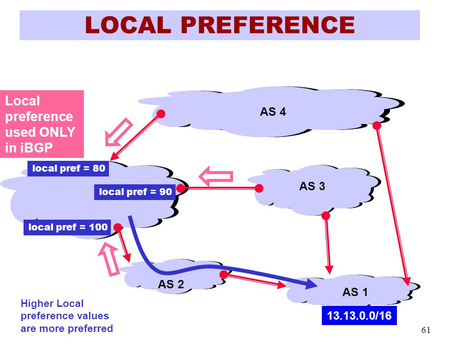 61 LOCAL PREFERENCE AS 1 AS 2 AS 4 AS 3 13.13.0.0/16 local pref = 80 local pref = 100 local pref = 90 Higher Local preference values are more preferred Local preference used ONLY in iBGP