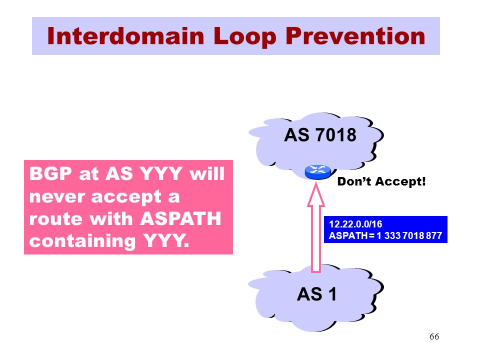 66 Interdomain Loop Prevention BGP at AS YYY will never accept a route with ASPATH containing YYY.