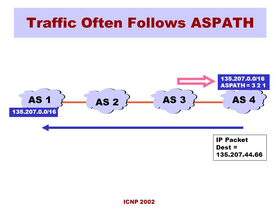 ICNP 2002 Traffic Often Follows ASPATH AS 4AS 3 AS 2 AS 1 135.207.0.0/16 ASPATH = 3 2 1 IP Packet Dest = 135.207.44.66