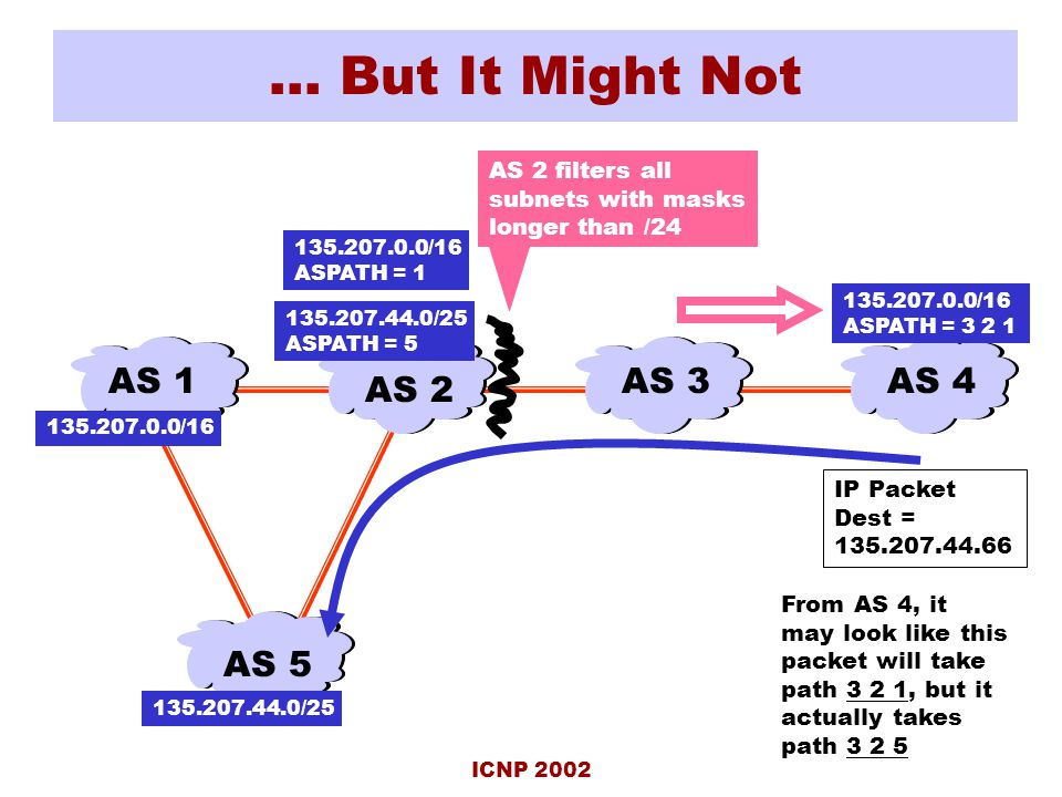ICNP 2002 … But It Might Not AS 4AS 3 AS 2 AS 1 135.207.0.0/16 ASPATH = 3 2 1 IP Packet Dest = 135.207.44.66 AS 5 135.207.44.0/25 ASPATH = 5 135.207.44.0/25 AS 2 filters all subnets with masks longer than /24 135.207.0.0/16 ASPATH = 1 From AS 4, it may look like this packet will take path 3 2 1, but it actually takes path 3 2 5