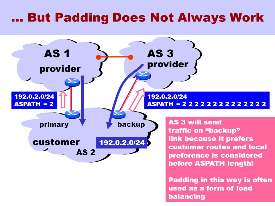 73 … But Padding Does Not Always Work AS 1 192.0.2.0/24 ASPATH = 2 2 2 2 2 2 2 2 2 2 2 2 2 2 customer AS 2 provider 192.0.2.0/24 ASPATH = 2 AS 3 provider AS 3 will send traffic on backup link because it prefers customer routes and local preference is considered before ASPATH length.
