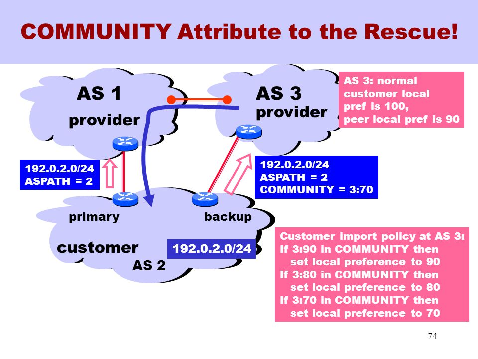 74 COMMUNITY Attribute to the Rescue.