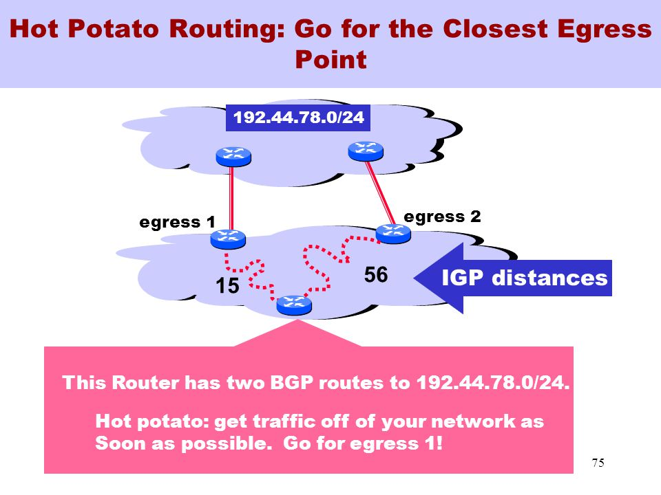 75 Hot Potato Routing: Go for the Closest Egress Point 192.44.78.0/24 15 56 IGP distances egress 1 egress 2 This Router has two BGP routes to 192.44.78.0/24.