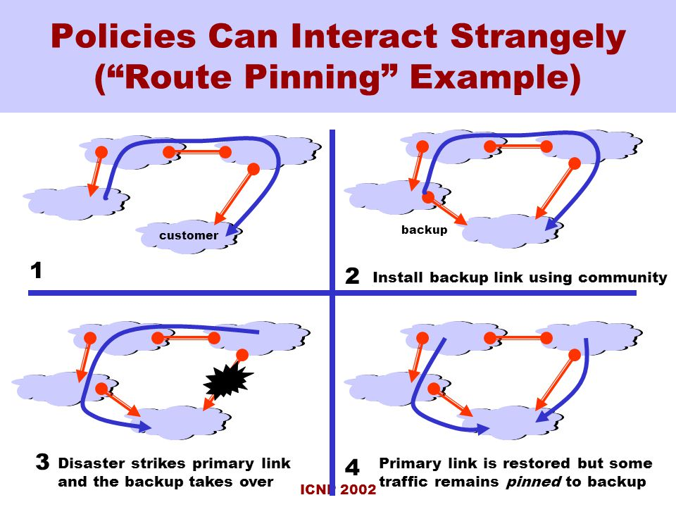 ICNP 2002 Policies Can Interact Strangely ( Route Pinning Example) backup Disaster strikes primary link and the backup takes over Primary link is restored but some traffic remains pinned to backup 1 2 3 4 Install backup link using community customer