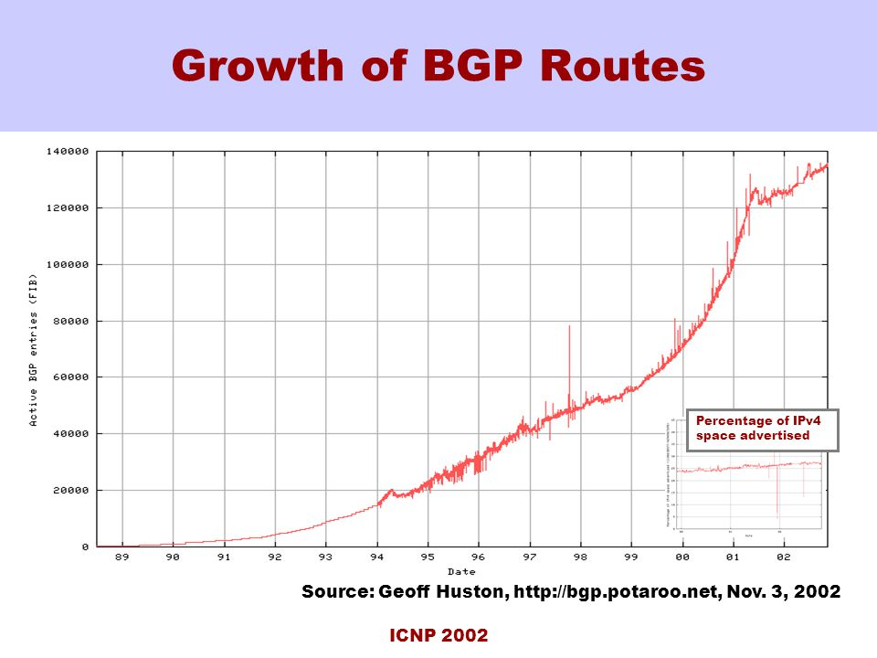 ICNP 2002 Growth of BGP Routes Source: Geoff Huston, http://bgp.potaroo.net, Nov.