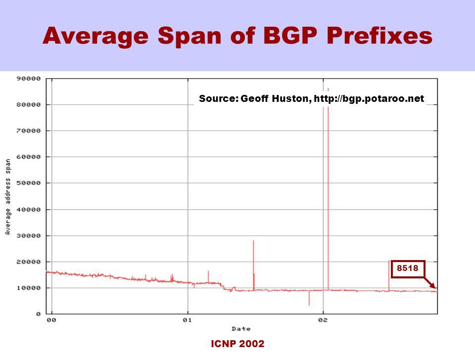 ICNP 2002 Average Span of BGP Prefixes Source: Geoff Huston, http://bgp.potaroo.net 8518