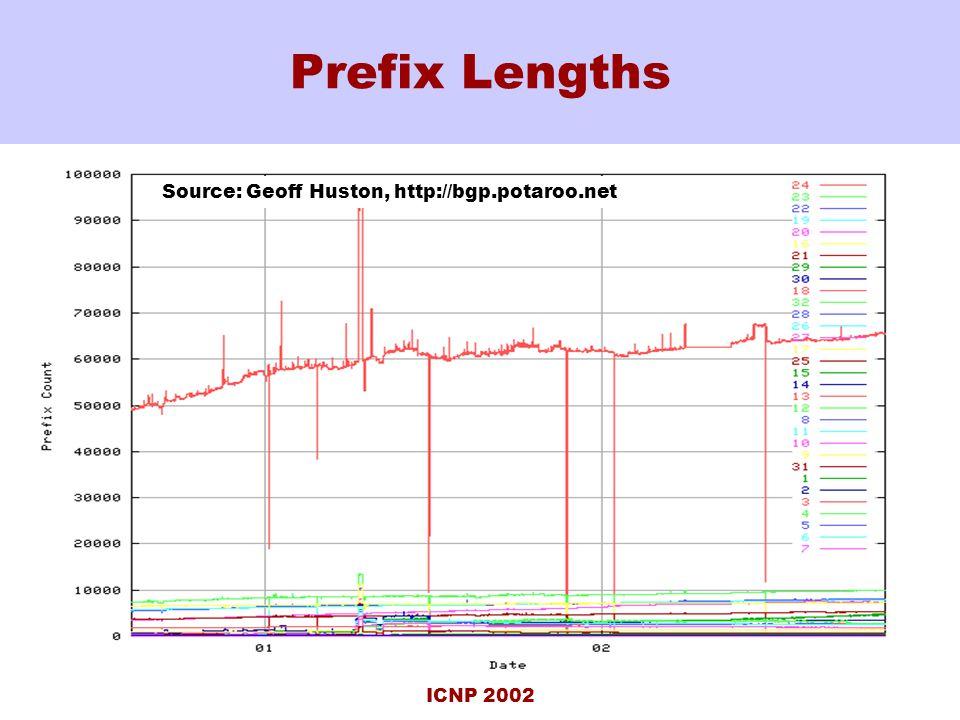 ICNP 2002 Prefix Lengths Source: Geoff Huston, http://bgp.potaroo.net