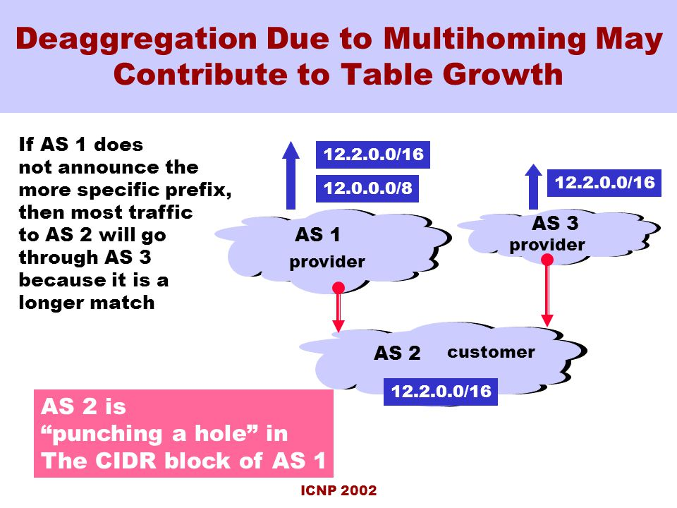 ICNP 2002 Deaggregation Due to Multihoming May Contribute to Table Growth AS 1 customer AS 2 provider 12.0.0.0/8 AS 3 provider 12.2.0.0/16 If AS 1 does not announce the more specific prefix, then most traffic to AS 2 will go through AS 3 because it is a longer match AS 2 is punching a hole in The CIDR block of AS 1
