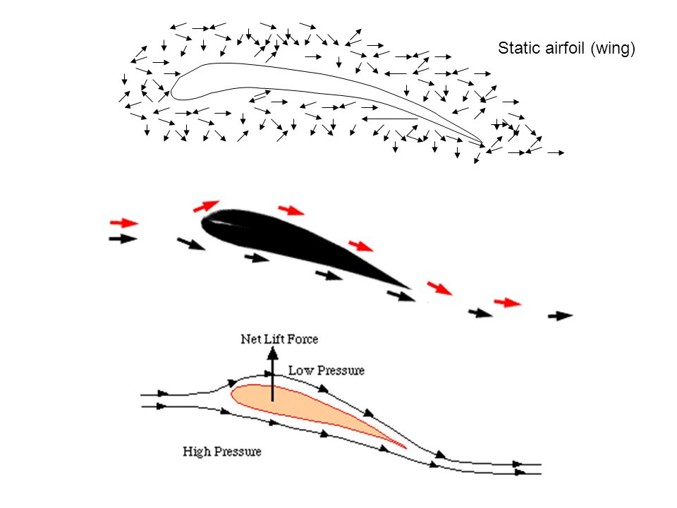 Angle of Attack Vacuum If angle of attack > ~5°, wing starts to produce vorticies.