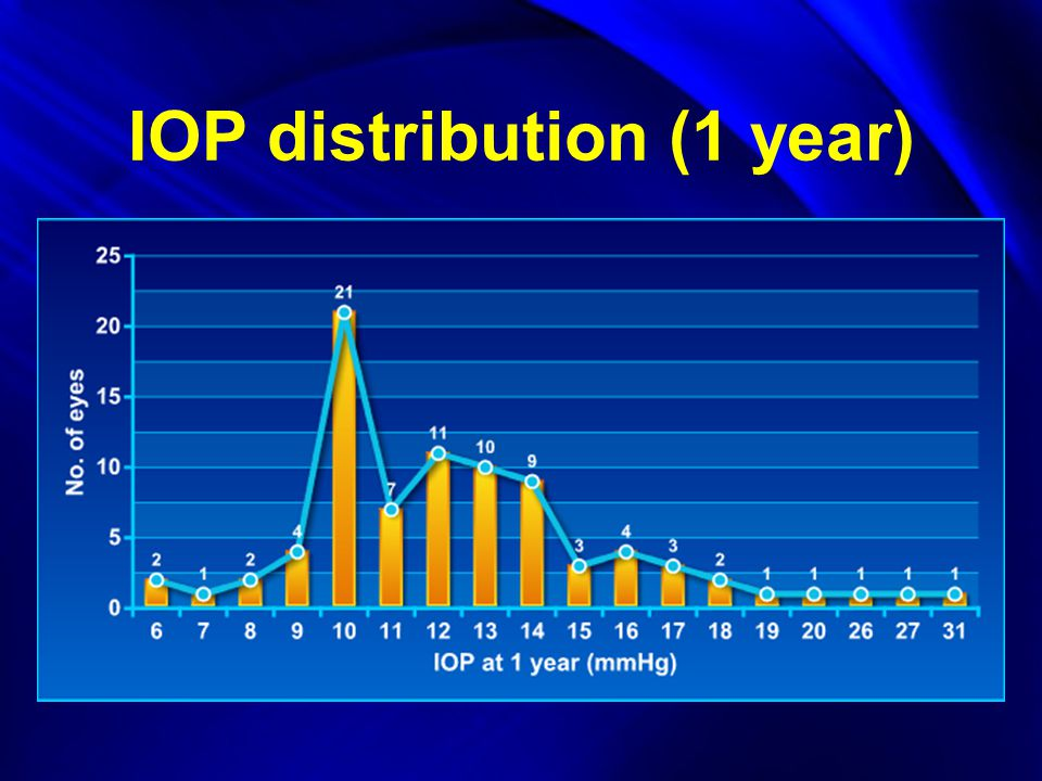 IOP distribution (1 year)