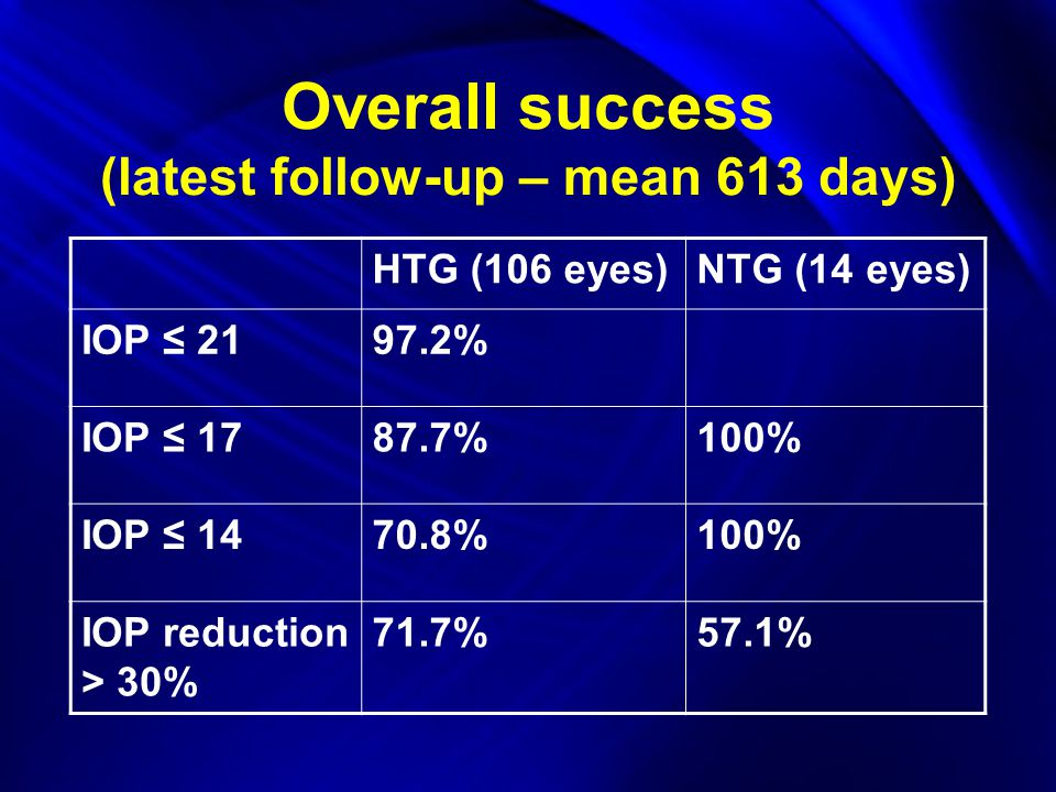Overall success (latest follow-up – mean 613 days) HTG (106 eyes)NTG (14 eyes) IOP ≤ 2197.2% IOP ≤ 1787.7%100% IOP ≤ 1470.8%100% IOP reduction > 30% 71.7%57.1%