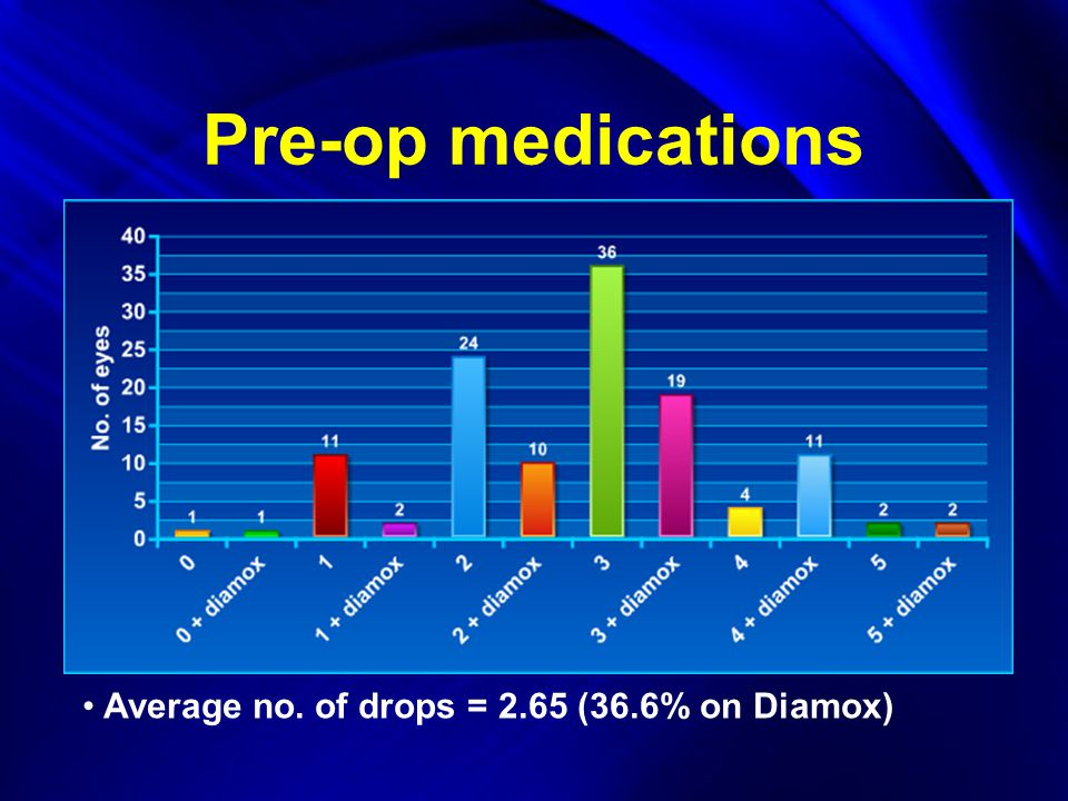 Pre-op medications Average no. of drops = 2.65 (36.6% on Diamox)