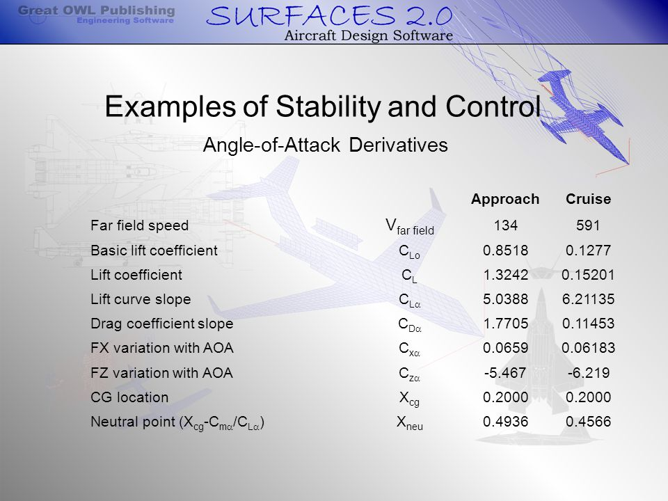 Examples of Stability and Control Angle-of-Attack Derivatives ApproachCruise Far field speed V far field 134591 Basic lift coefficientC Lo 0.85180.1277 Lift coefficientCLCL 1.32420.15201 Lift curve slopeCLCL 5.03886.21135 Drag coefficient slopeCDCD 1.77050.11453 FX variation with AOACxCx 0.06590.06183 FZ variation with AOACzCz -5.467-6.219 CG locationX cg 0.2000 Neutral point (X cg -C m  /C L  )X neu 0.49360.4566