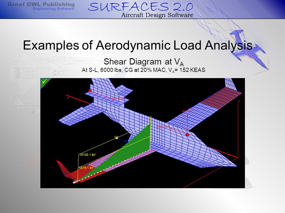 Examples of Aerodynamic Load Analysis Shear Diagram at V A At S-L, 6000 lbs, CG at 20% MAC, V A = 152 KEAS