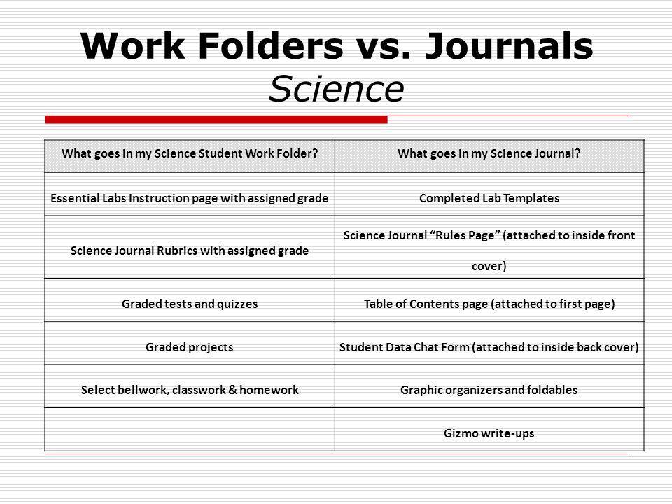 Work Folders vs.