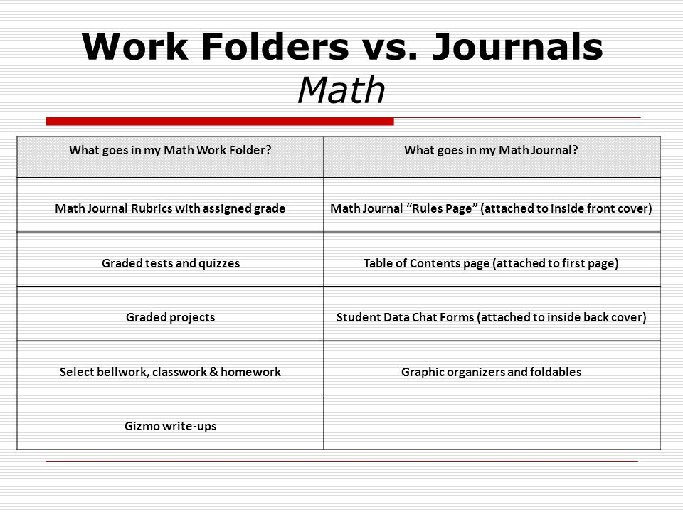 Work Folders vs. Journals Math What goes in my Math Work Folder What goes in my Math Journal.