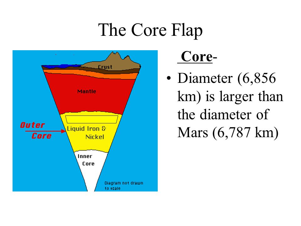 The Core Flap Core- Diameter (6,856 km) is larger than the diameter of Mars (6,787 km)