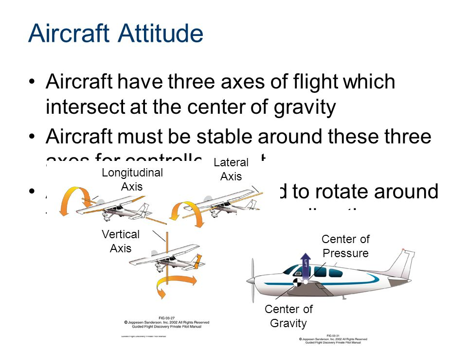 Aircraft Attitude Aircraft have three axes of flight which intersect at the center of gravity Aircraft must be stable around these three axes for controlled flight Aircraft must be controlled to rotate around these three axes to change direction Longitudinal Axis Lateral Axis Vertical Axis Center of Pressure Center of Gravity