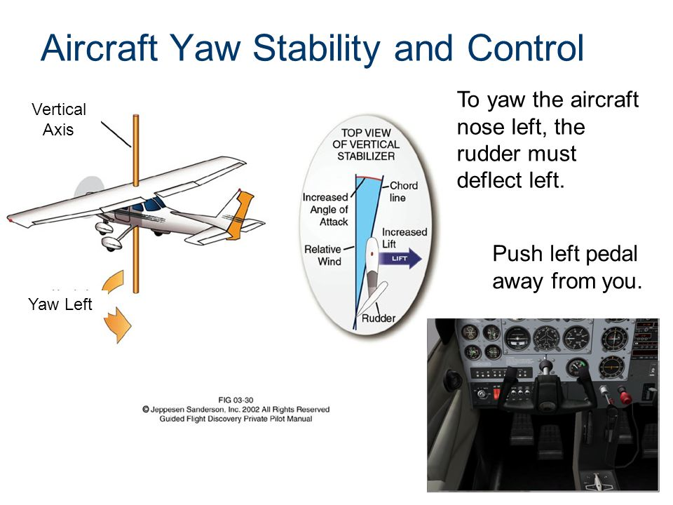 Aircraft Yaw Stability and Control Vertical Axis Yaw Left Push left pedal away from you.