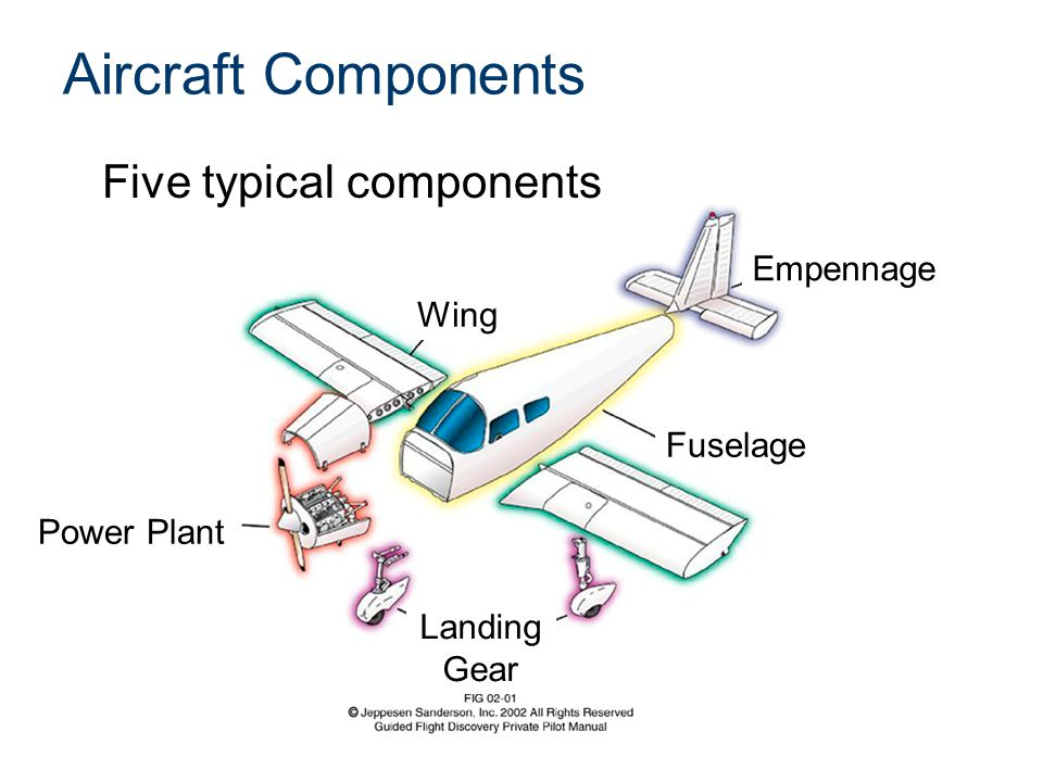 Aircraft Components Five typical components Empennage Fuselage Wing Landing Gear Power Plant
