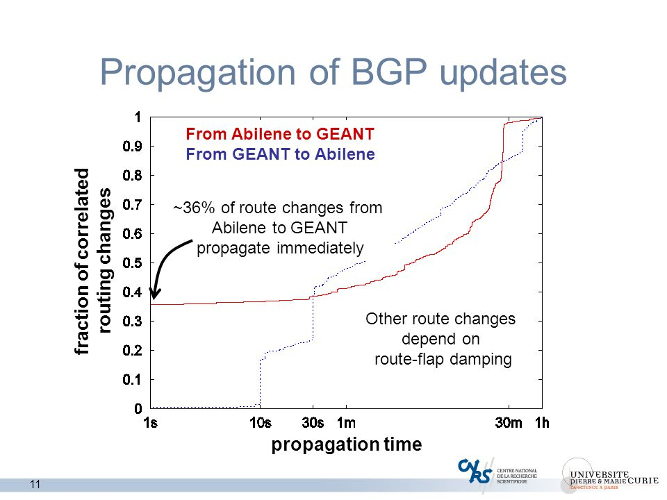 11 Propagation of BGP updates From Abilene to GEANT From GEANT to Abilene propagation time fraction of correlated routing changes ~36% of route changes from Abilene to GEANT propagate immediately Other route changes depend on route-flap damping