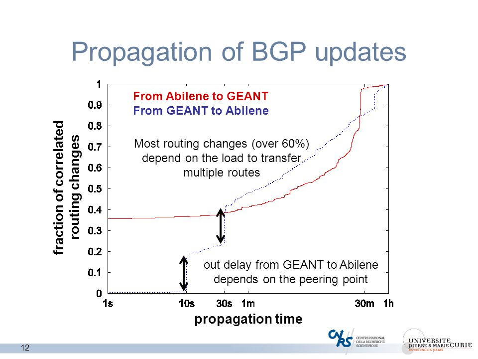 12 Propagation of BGP updates From Abilene to GEANT From GEANT to Abilene propagation time fraction of correlated routing changes out delay from GEANT to Abilene depends on the peering point Most routing changes (over 60%) depend on the load to transfer multiple routes