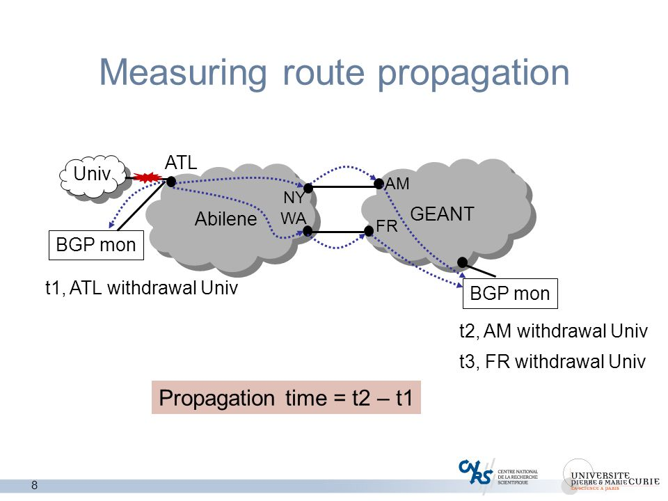 8 Measuring route propagation Abilene GEANT ATL BGP mon Univ t1, ATL withdrawal Univ t2, AM withdrawal Univ NY WA AM FR Propagation time = t2 – t1 t3, FR withdrawal Univ