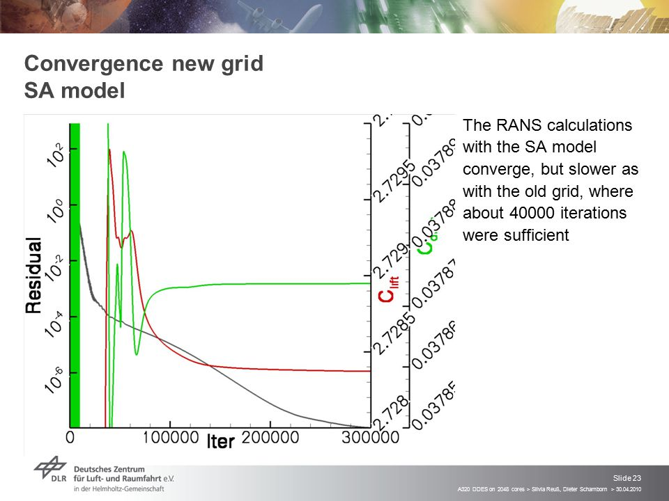 A320 DDES on 2048 cores > Silvia Reuß, Dieter Schamborn > 30.04.2010 Slide 23 Convergence new grid SA model  The RANS calculations with the SA model