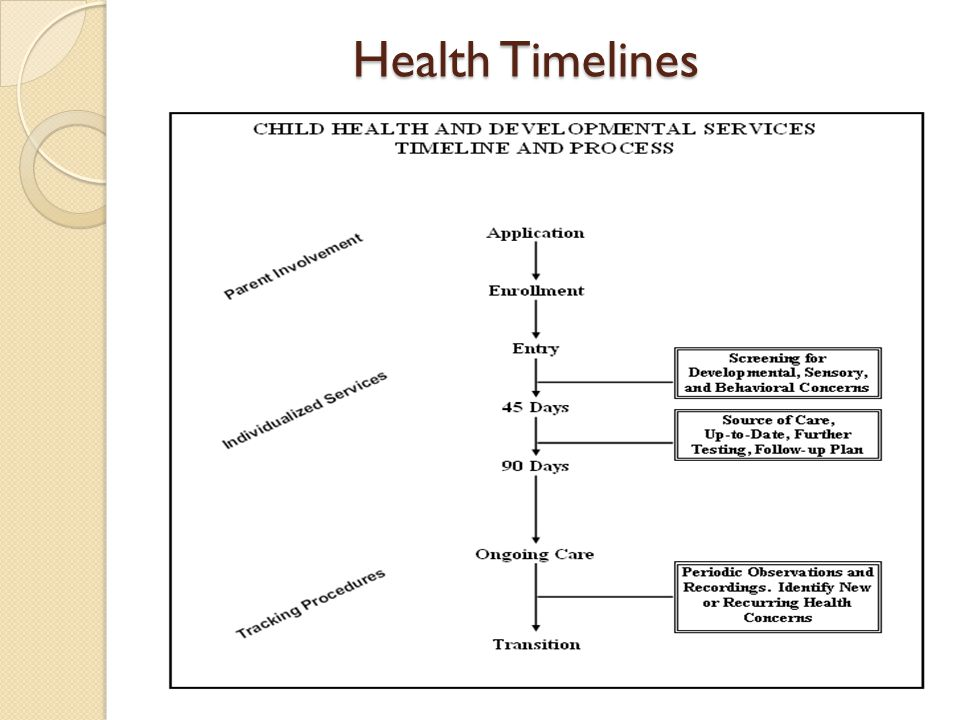 Health Timelines