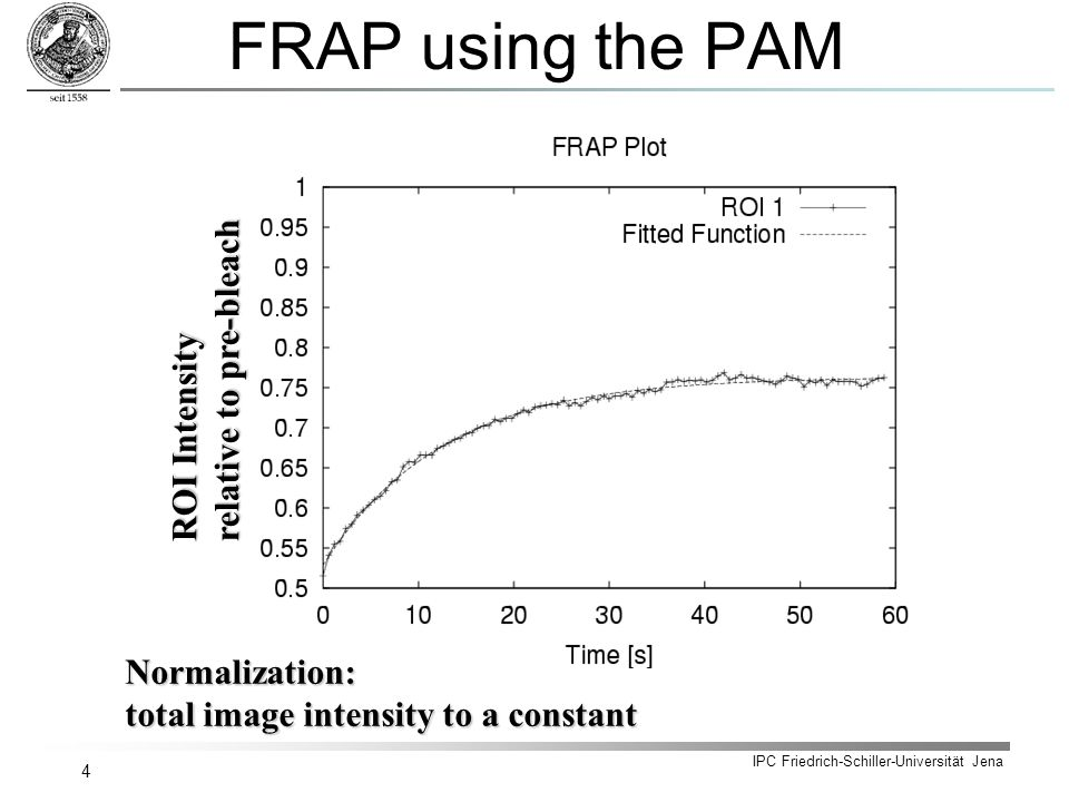 IPC Friedrich-Schiller-Universität Jena 4 FRAP using the PAM Normalization: total image intensity to a constant ROI Intensity relative to pre-bleach