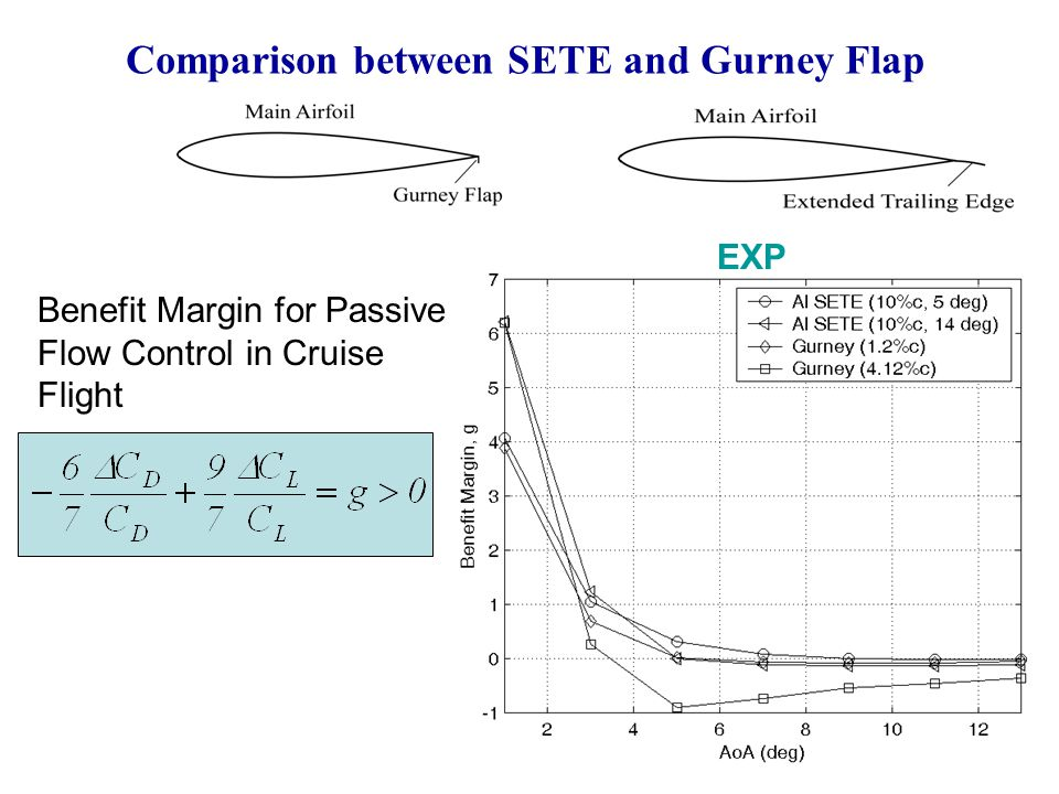 Comparison between SETE and Gurney Flap EXP Benefit Margin for Passive Flow Control in Cruise Flight