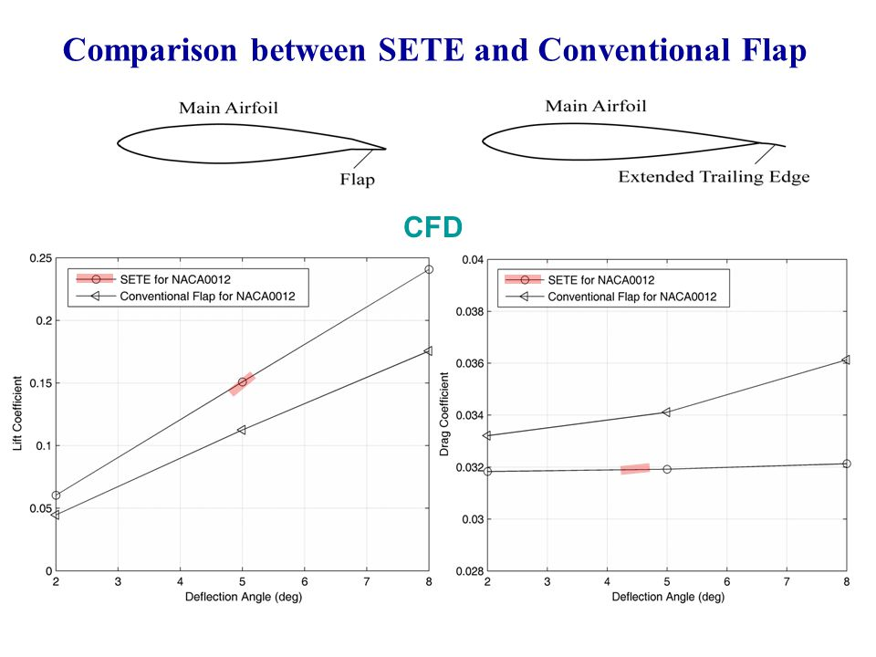 Comparison between SETE and Conventional Flap CFD