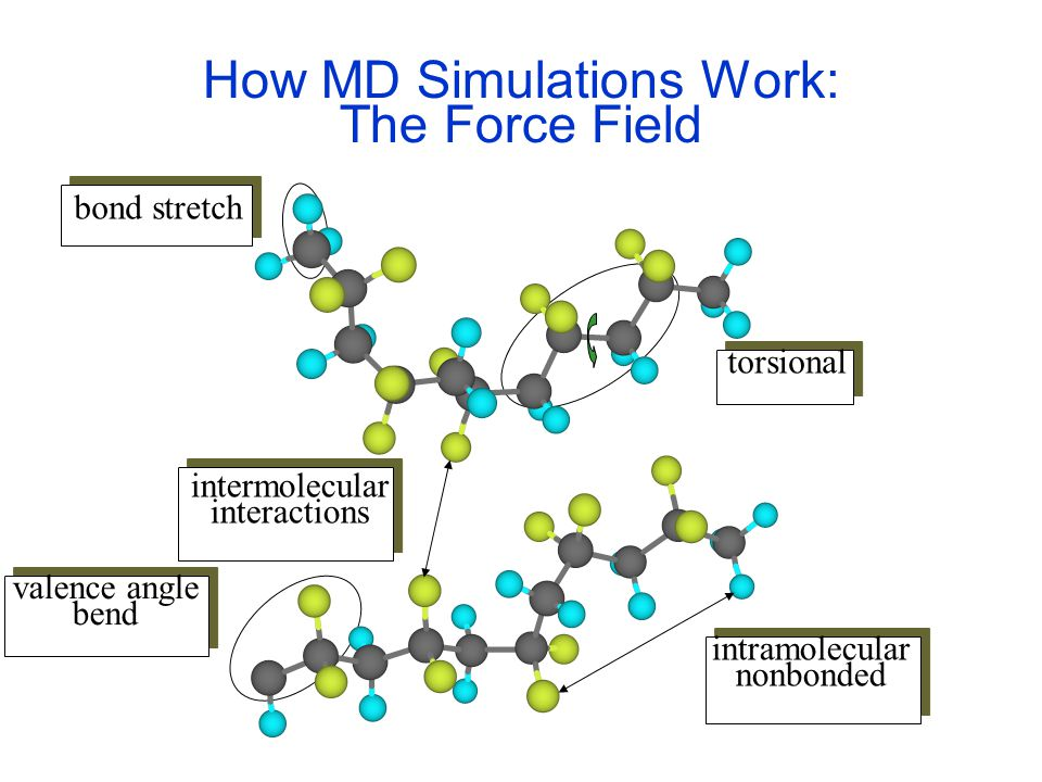 How MD Simulations Work: The Force Field intermolecular interactions intramolecular nonbonded torsional bond stretch valence angle bend