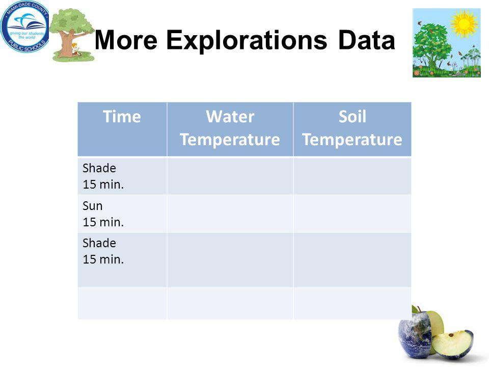 More Explorations Data TimeWater Temperature Soil Temperature Shade 15 min.