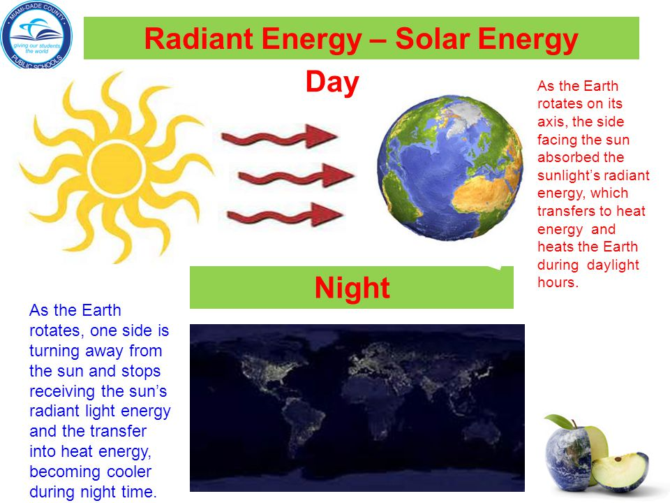 Radiant Energy – Solar Energy Night Day As the Earth rotates on its axis, the side facing the sun absorbed the sunlight's radiant energy, which transfers to heat energy and heats the Earth during daylight hours.