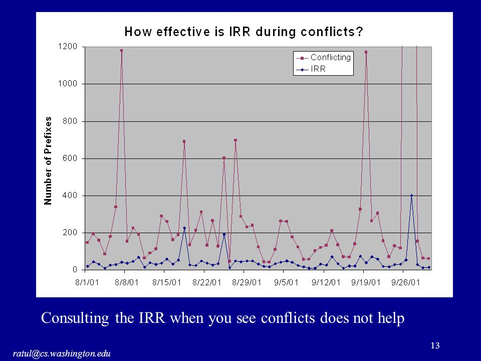 ratul@cs.washington.edu 13 Consulting the IRR when you see conflicts does not help