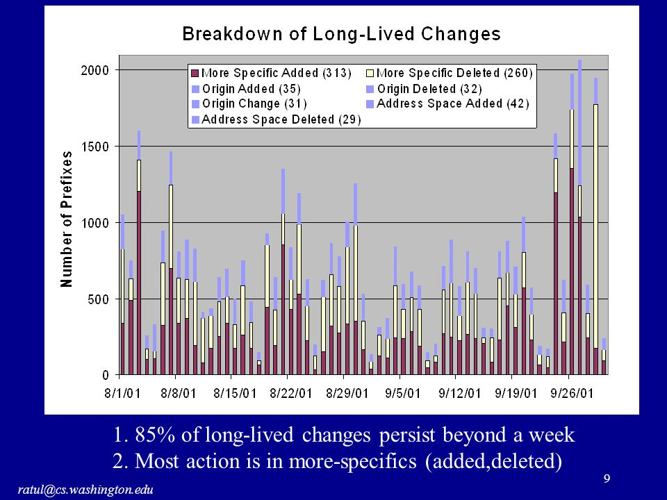 ratul@cs.washington.edu 9 1.85% of long-lived changes persist beyond a week 2.