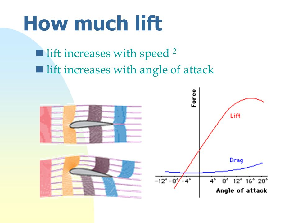 How much lift nlift increases with speed 2 nlift increases with angle of attack