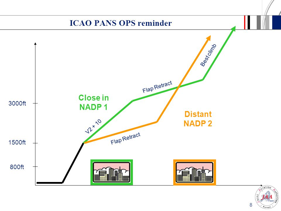 8 ICAO PANS OPS reminder 1500ft 3000ft 800ft Close in NADP 1 V2 + 10 Flap Retract Best climb Distant NADP 2 Flap Retract