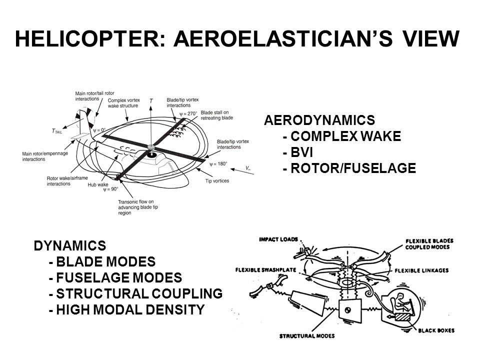 HELICOPTER: AEROELASTICIAN'S VIEW AERODYNAMICS - COMPLEX WAKE - BVI - ROTOR/FUSELAGE DYNAMICS - BLADE MODES - FUSELAGE MODES - STRUCTURAL COUPLING - H
