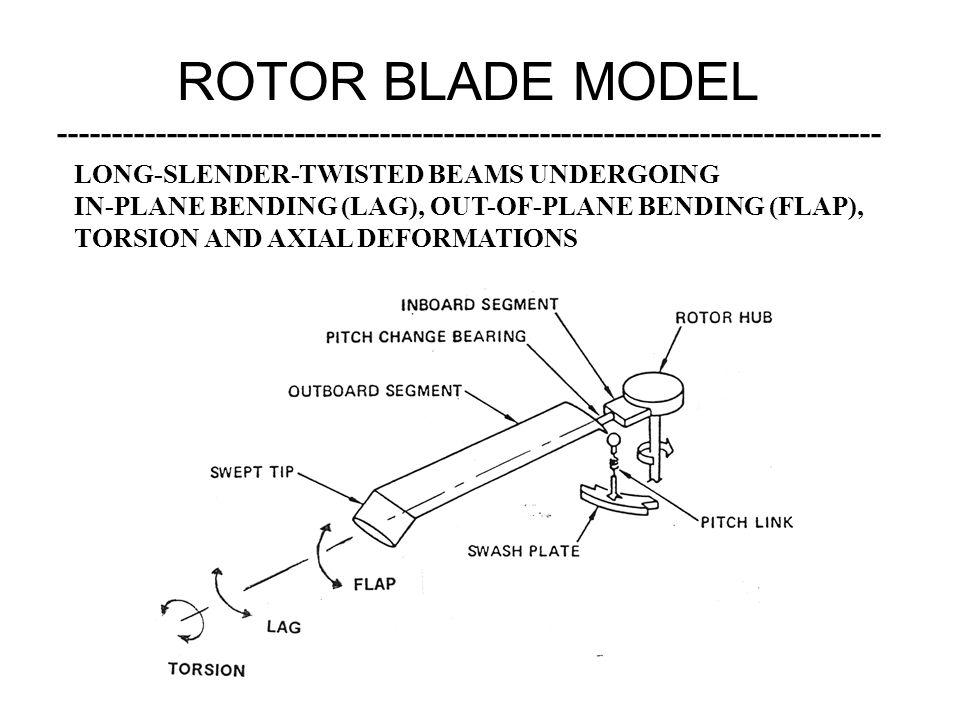 ROTOR BLADE MODEL ----------------------------------------------------------------------------- LONG-SLENDER-TWISTED BEAMS UNDERGOING IN-PLANE BENDING