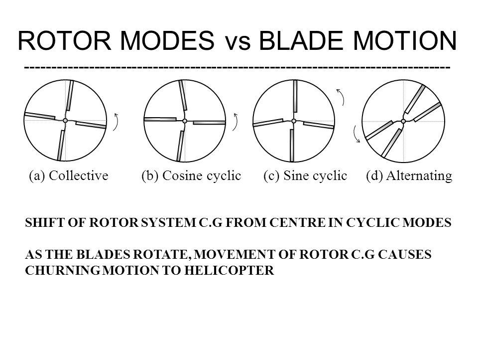 (a) Collective (b) Cosine cyclic (c) Sine cyclic (d) Alternating ROTOR MODES vs BLADE MOTION ---------------------------------------------------------