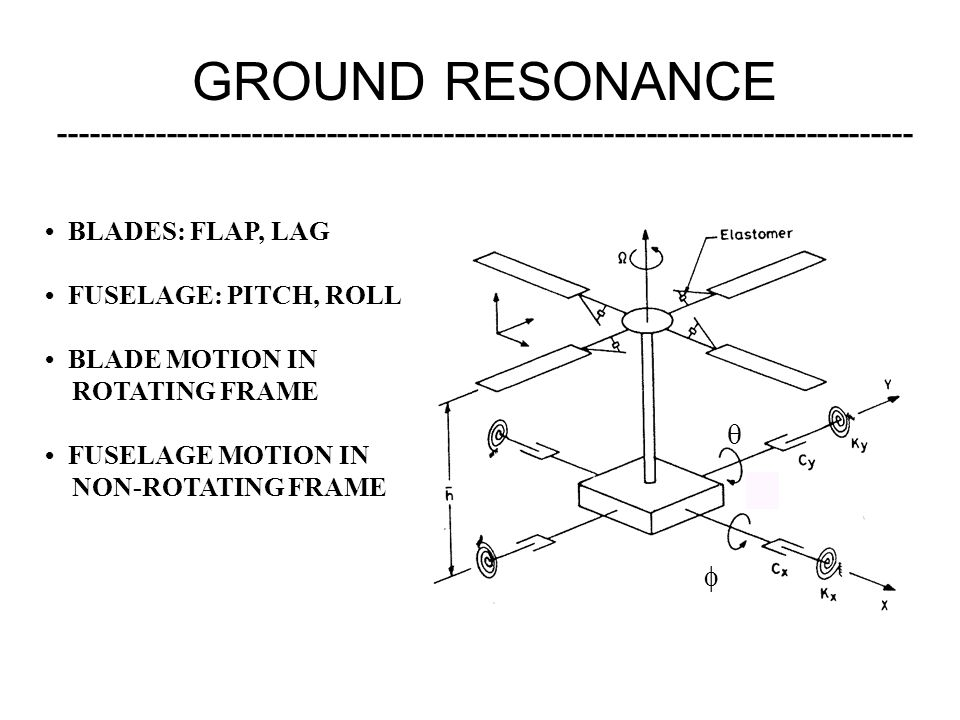 GROUND RESONANCE --------------------------------------------------------------------------------   BLADES: FLAP, LAG FUSELAGE: PITCH, ROLL BLADE MO