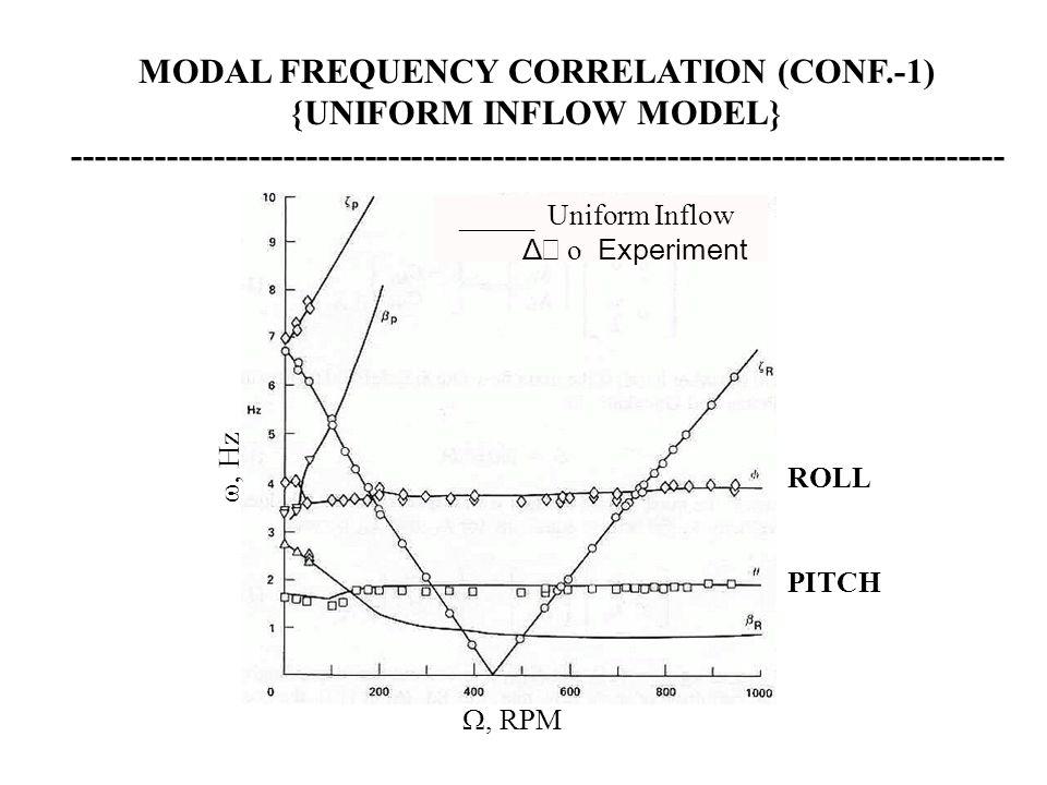 _____ Uniform Inflow Δ  o Experiment , Hz , RPM MODAL FREQUENCY CORRELATION (CONF.-1) {UNIFORM INFLOW MODEL} --------------------------------------