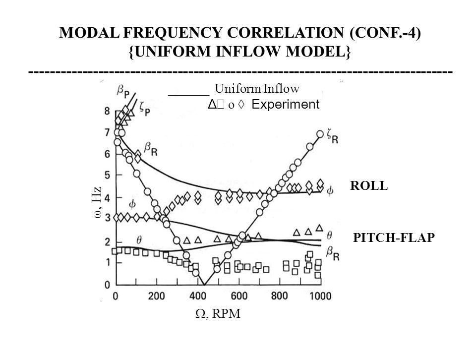 , RPM , Hz ______ Uniform Inflow Δ  o  Experiment MODAL FREQUENCY CORRELATION (CONF.-4) {UNIFORM INFLOW MODEL} -----------------------------------