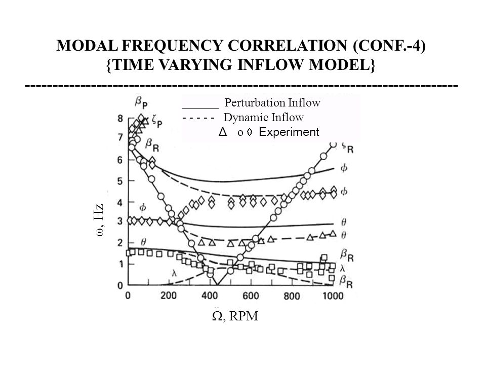 ______ Perturbation Inflow - - - - - Dynamic Inflow Δ  o  Experiment , RPM , Hz MODAL FREQUENCY CORRELATION (CONF.-4) {TIME VARYING INFLOW MODEL}
